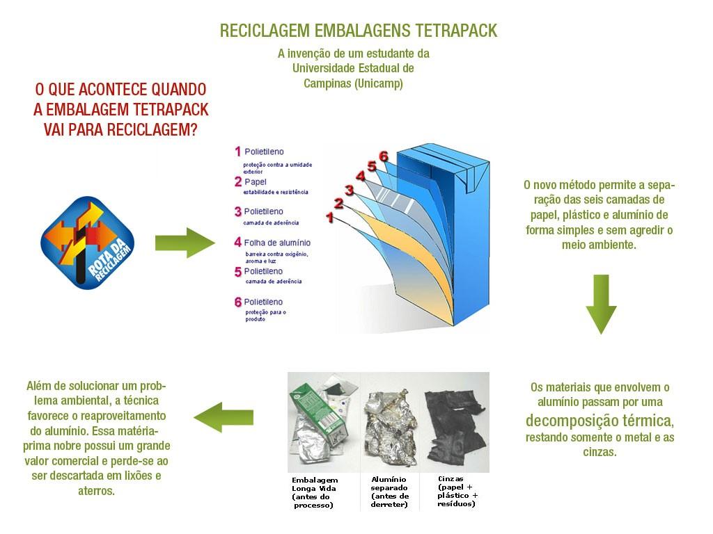 Tetra Pak e a Educação Ambiental